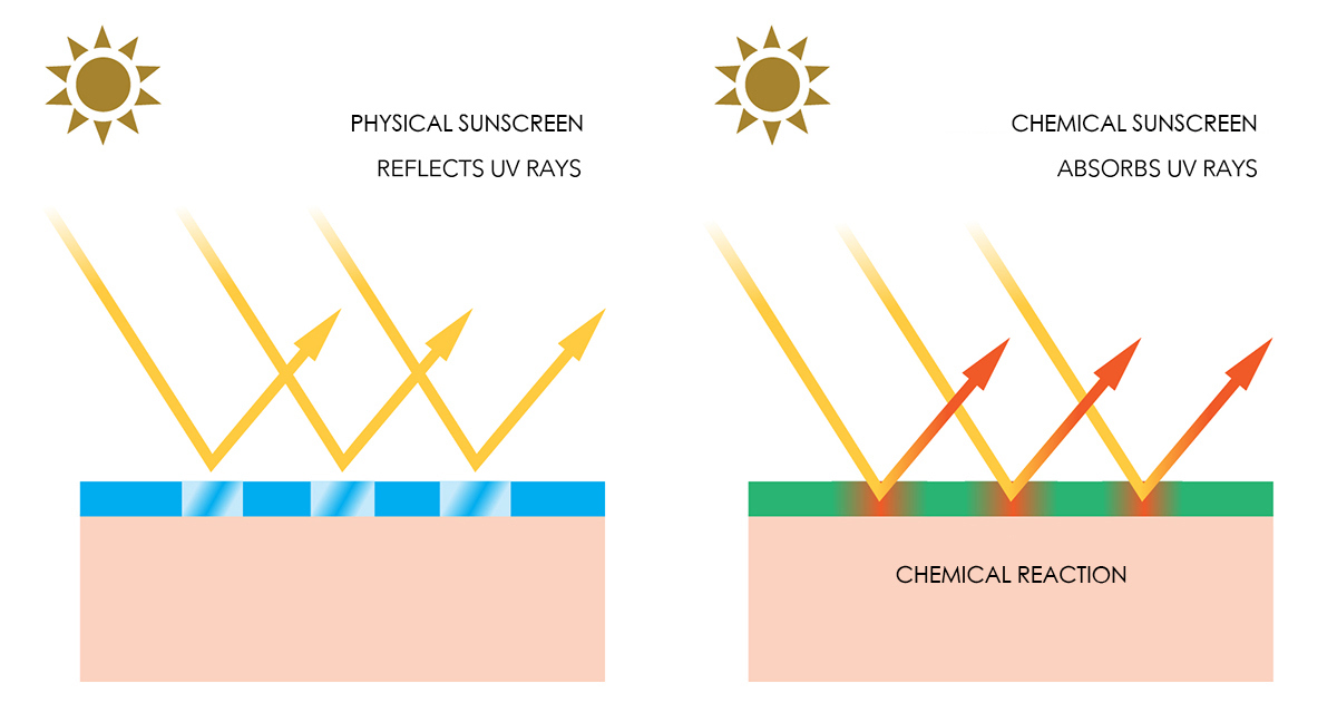 Why You Should Use Sunscreen Everyday – THE YESSTYLIST - Asian Fashion Blog 69