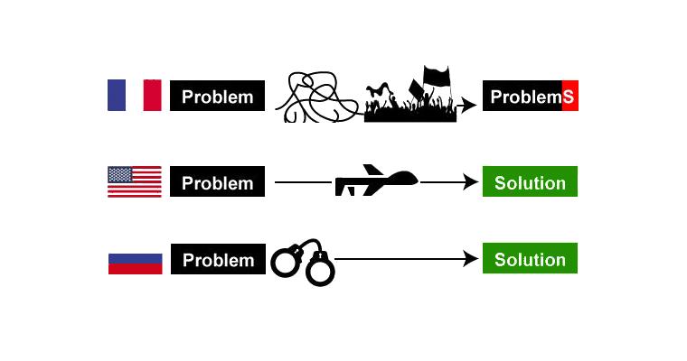 International Guidelines For Problem Solving 36